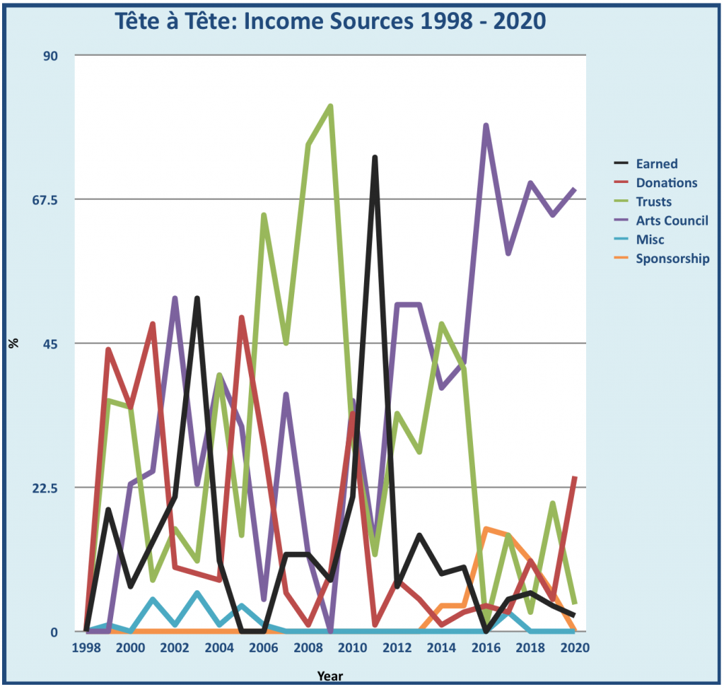 Graph showing Tête à Tête's income from 1998-2020. In 1998, the main source was incomes, but by 2008 the main source was trusts. Since 2016, the overwhelming majority has been from the Arts Council. Other sources include sponsorship and earned income.